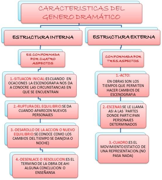 Desarrollo Género Dramático